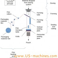What is Vertical Form Fill and Seal machines VFFS?
