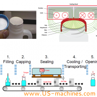 What is bottle induction sealing machine?How it works?
